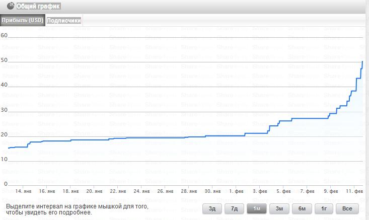 график моего счета