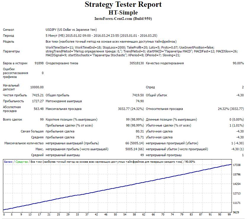 strategy-report-ht-simple-usdjpy-2015