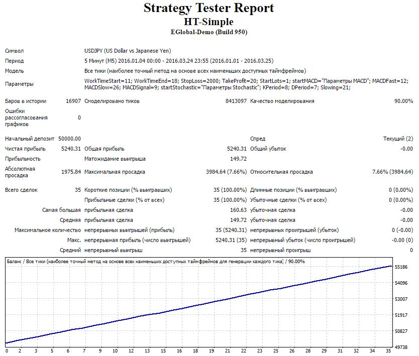 strategy-report-ht-simple-usdjpy