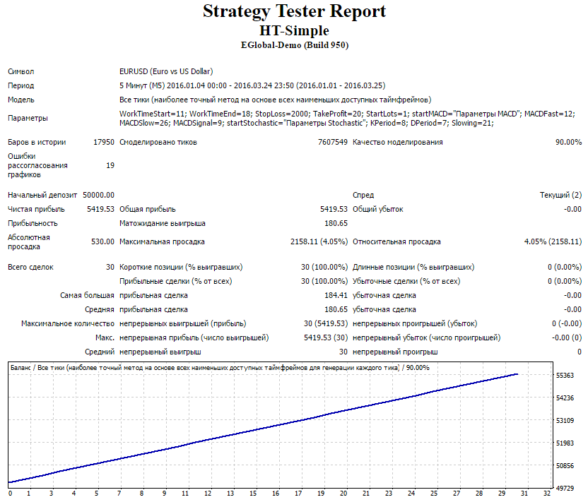 strategy-report-ht-simple-eurusd