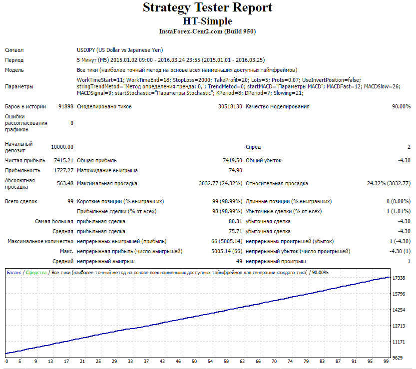 strategy-report-ht-simple-usdjpy-2015